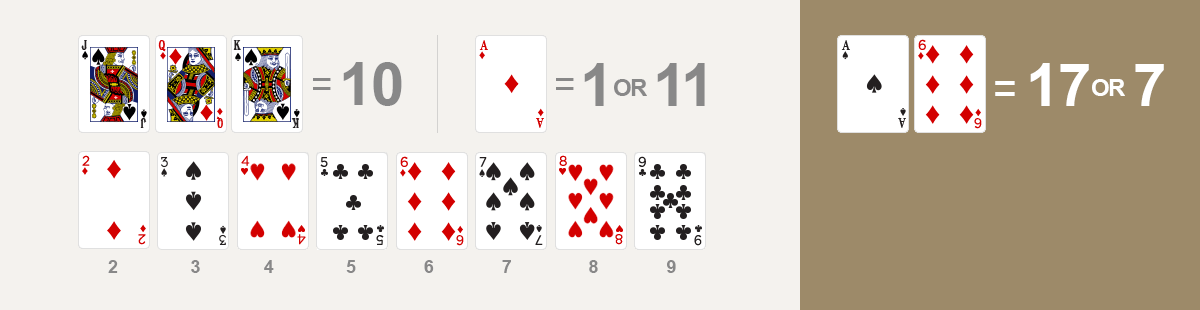 point - When the initial two-card hand is composed of an ace and a ten, it is called a blackjack. When the initial two-card hand contains an ace and the score equals 11, it is called a soft hand.